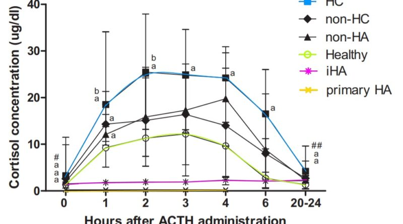ACTH stimulační test